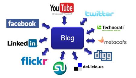 blog-on-social-media