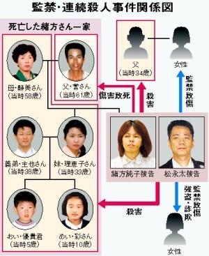 日本北九州監禁殺人事件