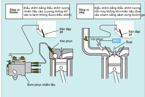 Điều chỉnh công suất động cơ điêzen