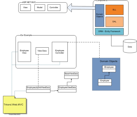 Dormantroot's Code Barn: Integrating JqGrid with ASP NET MVC