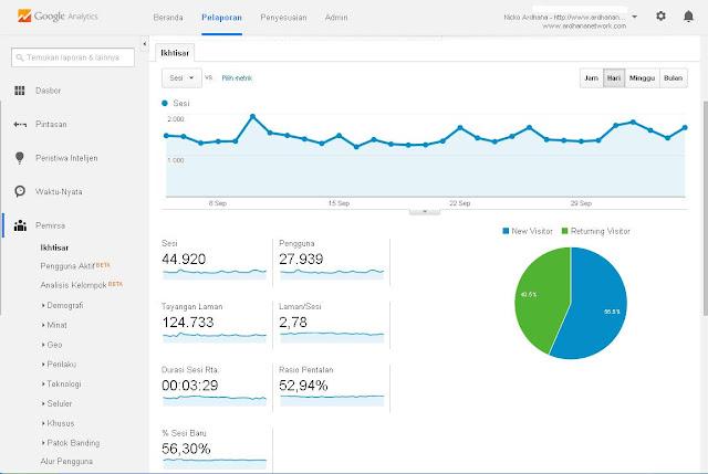 Google Analytic Ardhana Network