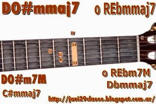 acorde guitarra chord DO#m7M o REbm7M