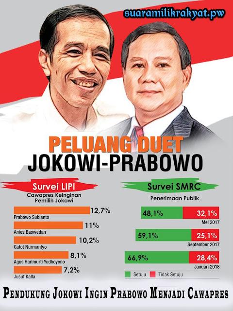 Pendukung Jokowi Ingin Prabowo Menjadi Cawapres