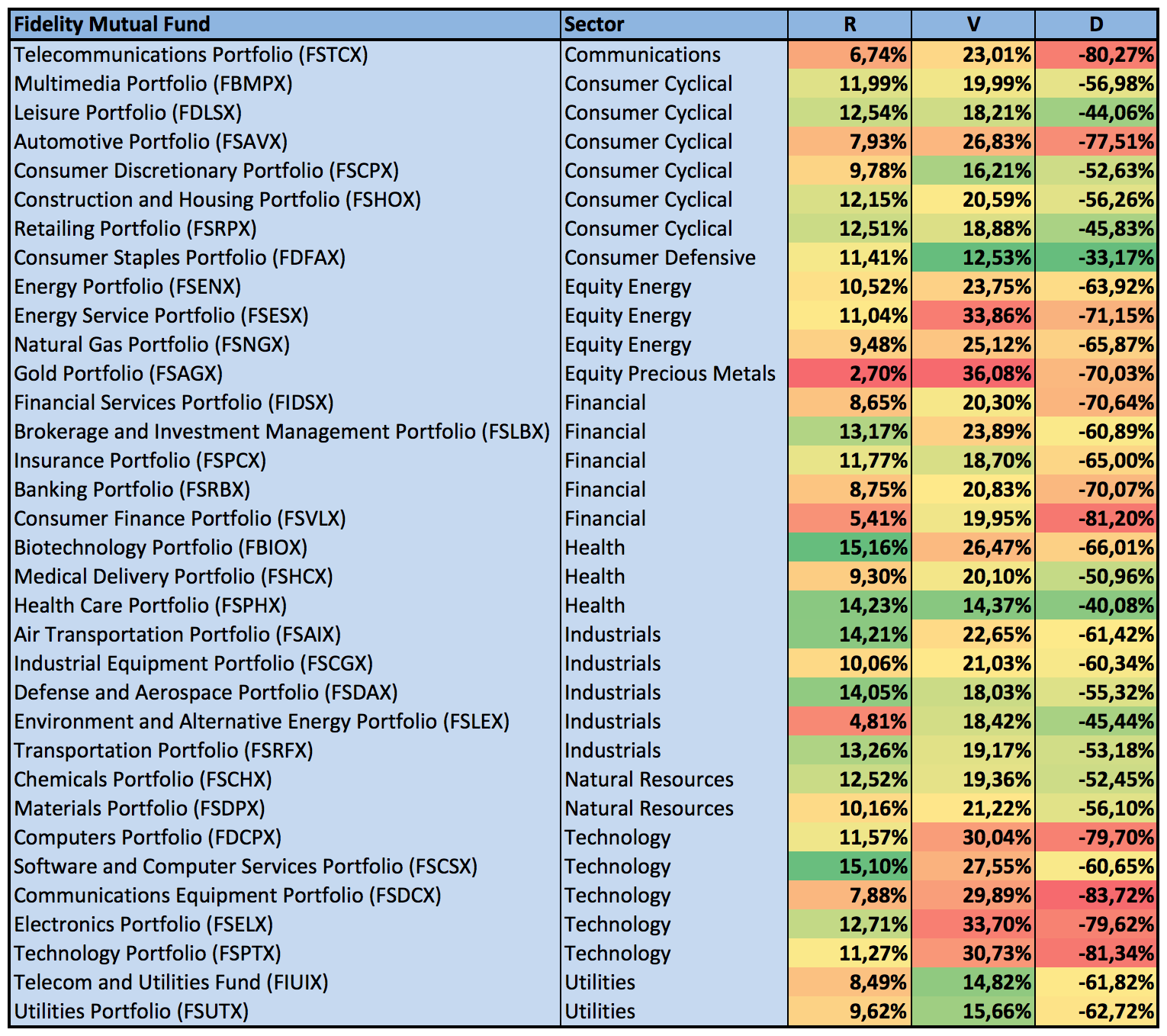 sector rotation Even in the worst bear markets, there are almost always certain sectors that perform moderately well likewise, in bull markets, there are always sectors.
