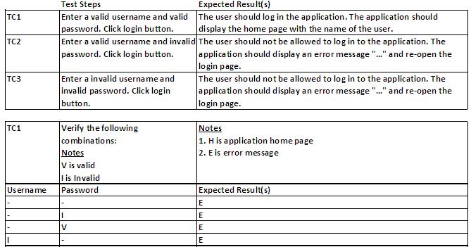 Agile-Friendly Test Automation Tools/Frameworks