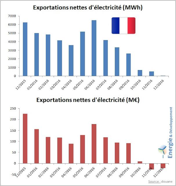 Bilan des exportations d'électricité françaises en 2016, en volume (MWh) et en valeur (€)