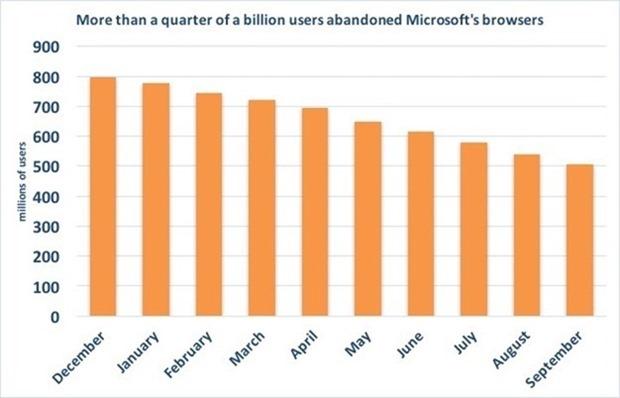 Navegadores da Microsoft não conseguem ganhar mercado.