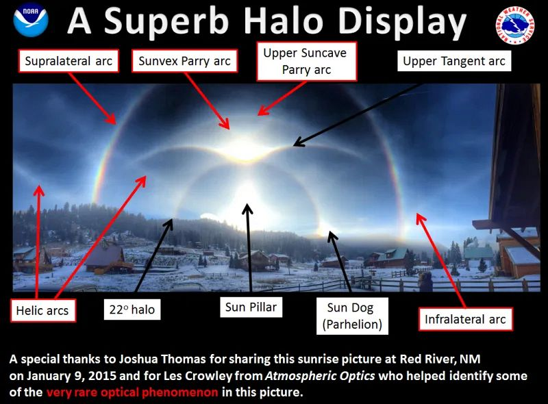 multiple halos