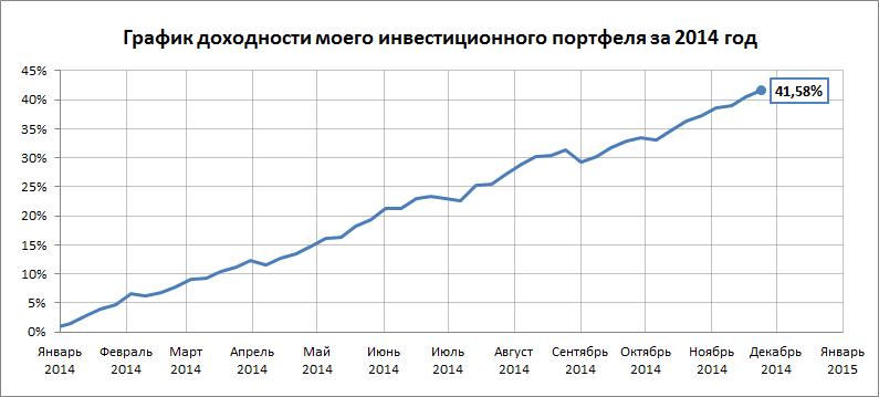 График доходности на 17.11.14 - 30.11.14