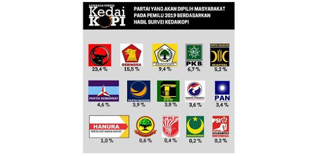 Pemilu Dilakukan Sekarang, Hanya Enam Parpol Yang Lolos Ke Parlemen