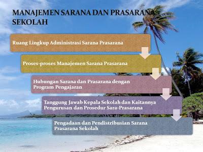 Program Kerja Wakasek Sarana Prasarana SD, SMP, SMA, SMK Tahun 2018