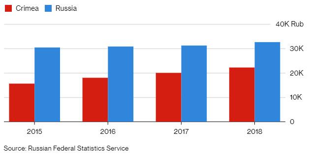 Salariile în Crimeea ocupată și în Federația Rusă