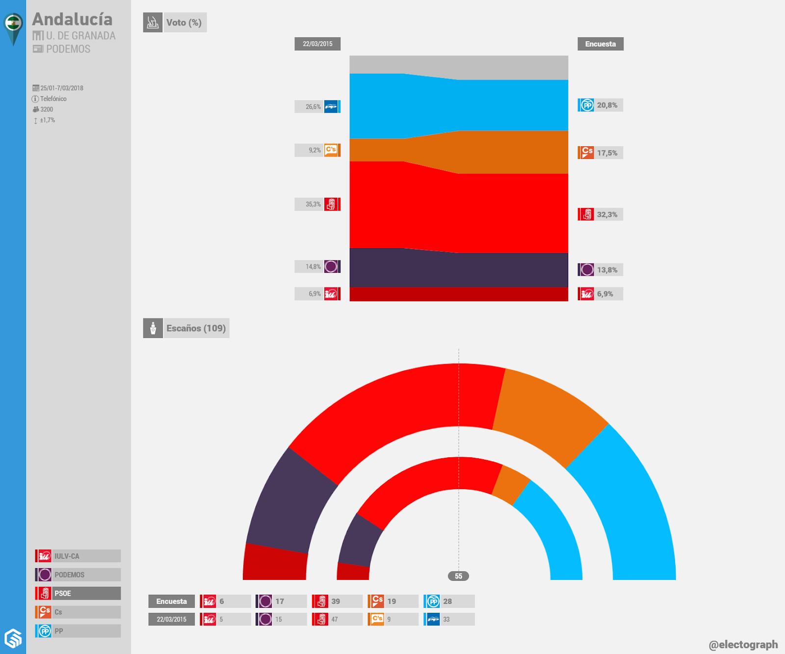 Gráfico de la encuesta para elecciones autonómicas en Andalucía realizada por el Instituto de Desarrollo Regional de la Universidad de Granada para Podemos en marzo de 2018
