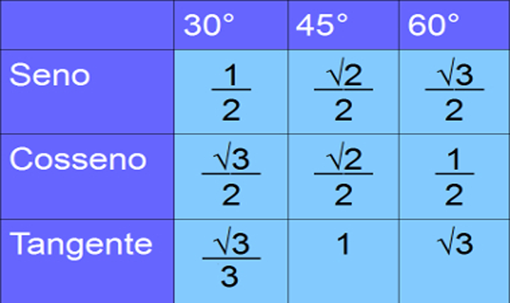 Como lembrar facilmente a tabela trigonométrica