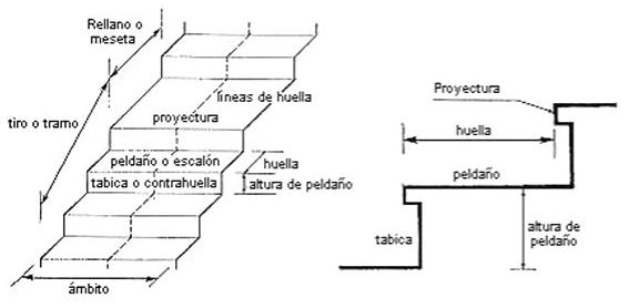 Azulejos y pavimentos soluciones cer micas para el hogar for Dimensiones de escaleras