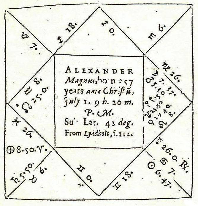 science-astrology: The astrological chart of Alexander the