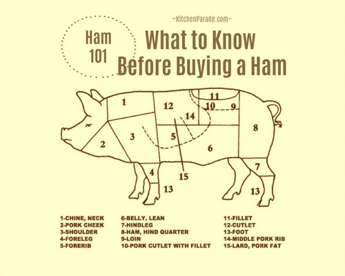 Ham 101: What to Know Before Buying a Ham ♥ KitchenParade.com
