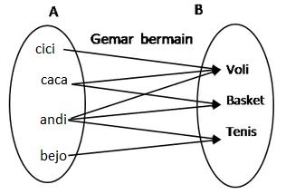 Relasi dan fungsi diagram panah ccuart Image collections