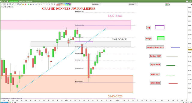 Analyse chartiste cac40 [25/08/18]