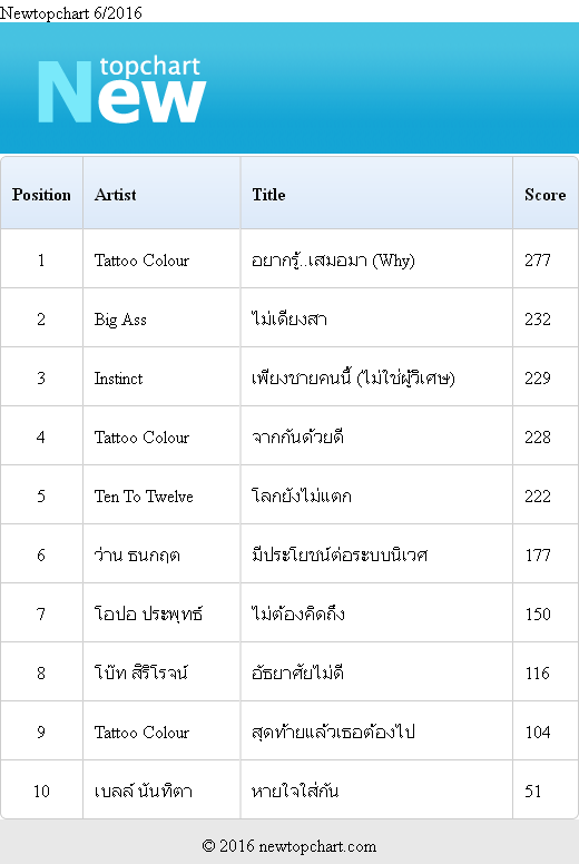 Download [Mp3]-[Top Chart] 2016-06-newtopchart รวมเพลงไทยเพราะๆ ประจำเดือน มิถุนายน 2559 4shared By Pleng-mun.com