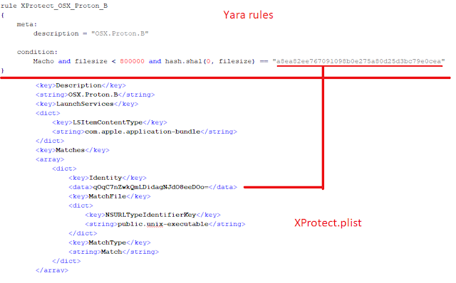 Relation between xprotect.yara and xprotect.plist with some hashes imagen