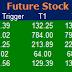 Most active future and option calls ( Pre Market Tips ) for 10 Feb 2016