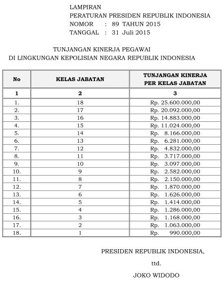 Tabel Remunerasi Polri Tahun 2015 Lampiran Perpres 89 Tahun 2015