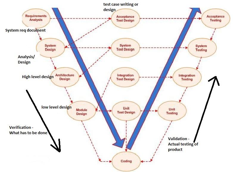 Software testing v model in detail qavalidation software testing v model in detail ccuart Choice Image
