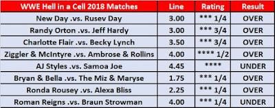 Wrestling Observer Star Rating Betting For HIAC 2018