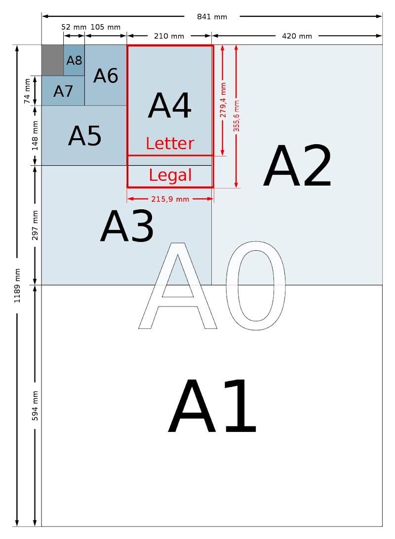 Saiz Standard Kertas dan Saiz Gambar