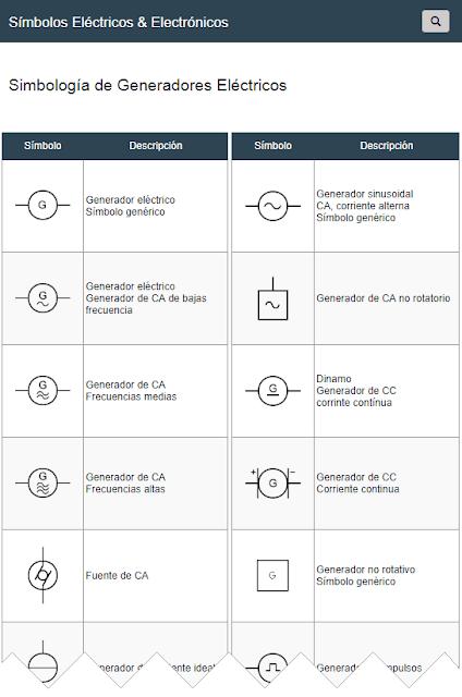 Símbolos de Generadores Eléctricos