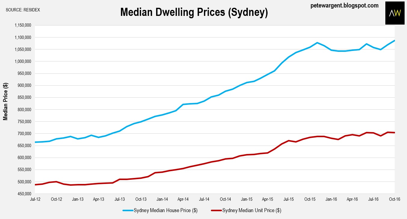 Pete Wargent Daily Blog Sydney Home Price Hits New High - Map price meaning