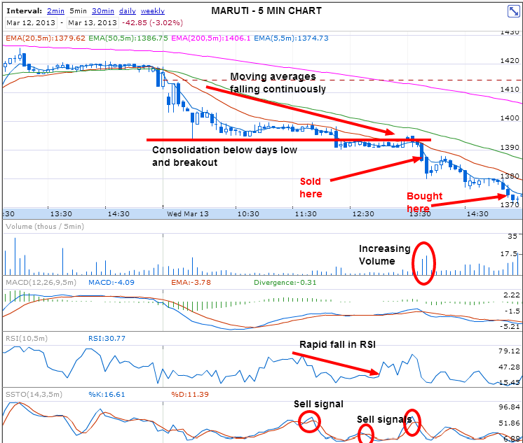 Google Finance Stock Market Quotes News: 12 March 4 Winning Trades