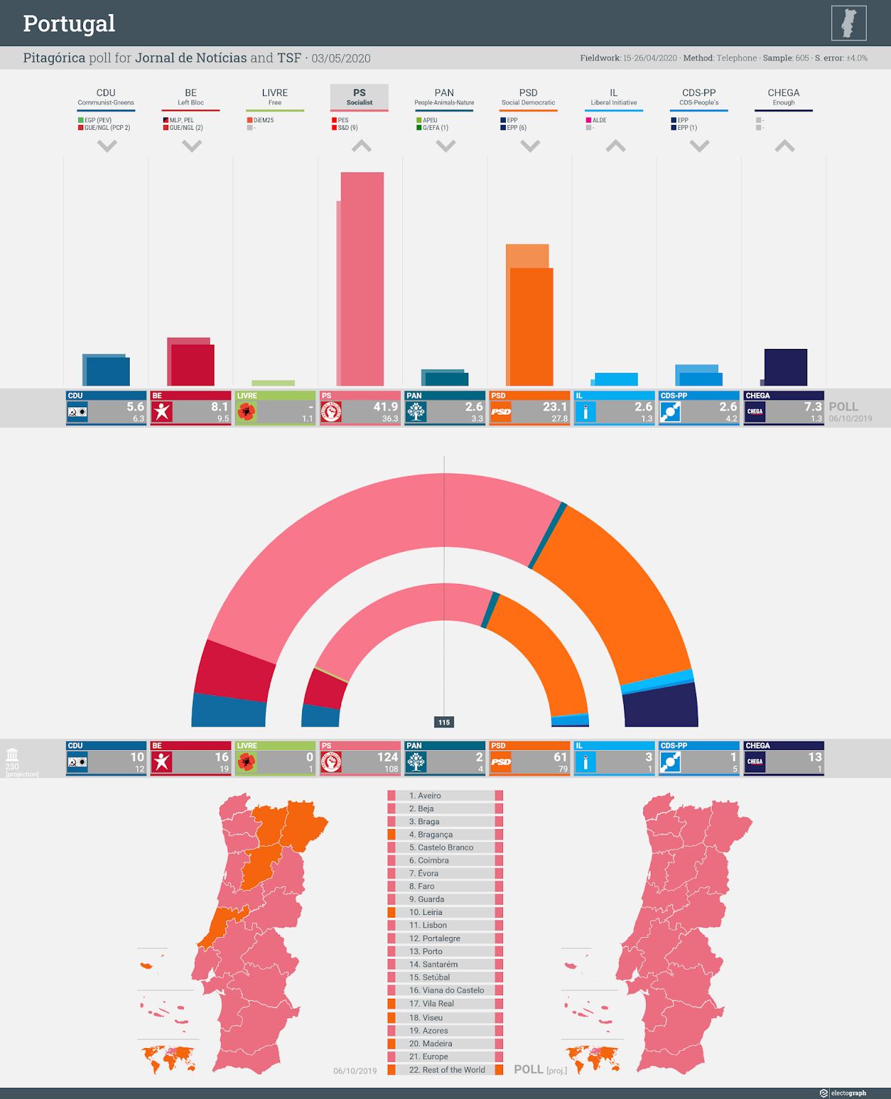 PORTUGAL: Pitagórica poll chart for Jornal de Notícias and TSF, 3 May 2020