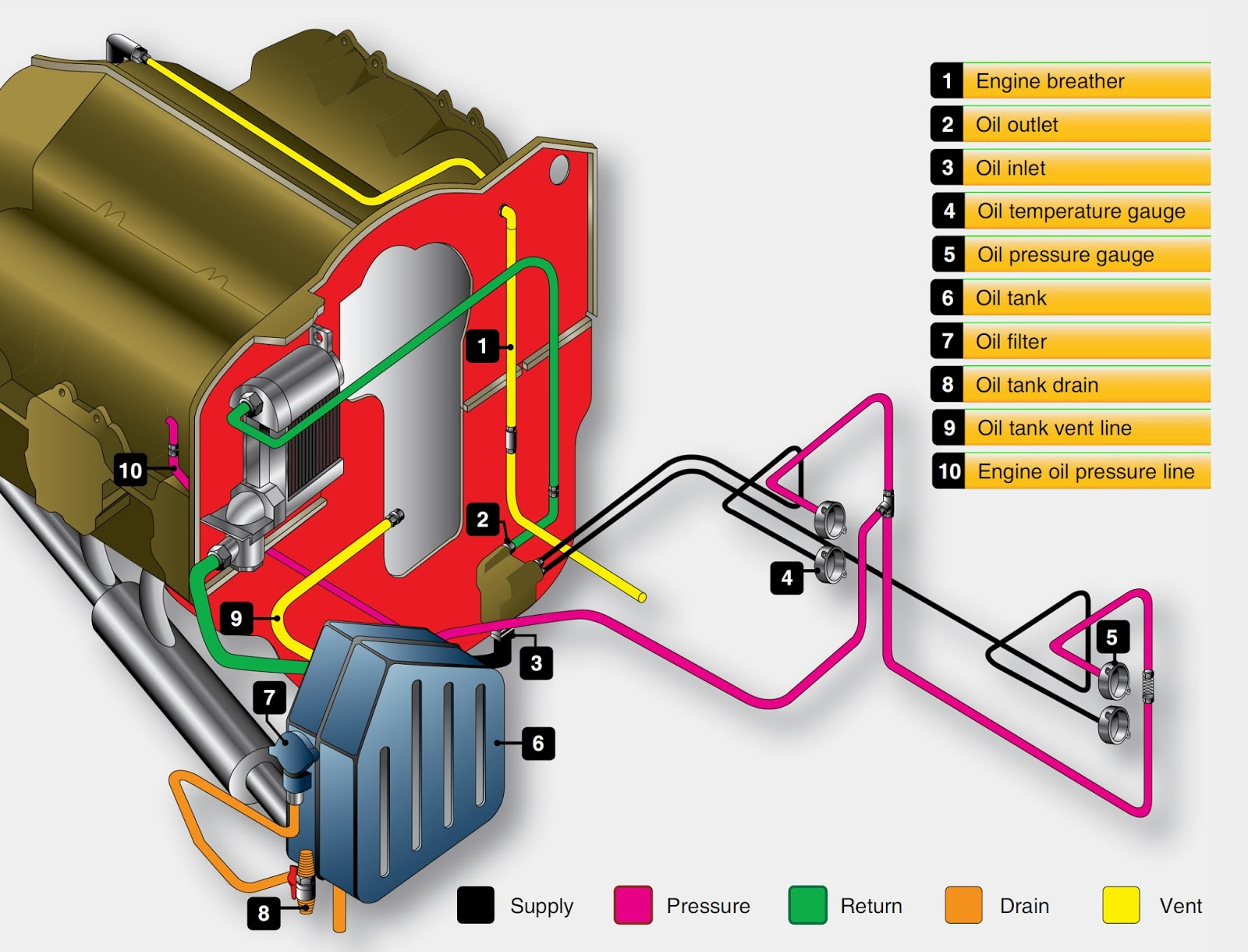small resolution of aircraft engine lubrication system