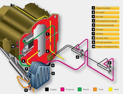 aircraft engine lubrication system