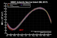 NSIDC Antarctic Sea Ice Extent (Credit: National Snow and Ice Data Center) Click to Enlarge.