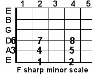 F sharp minor guitar scale
