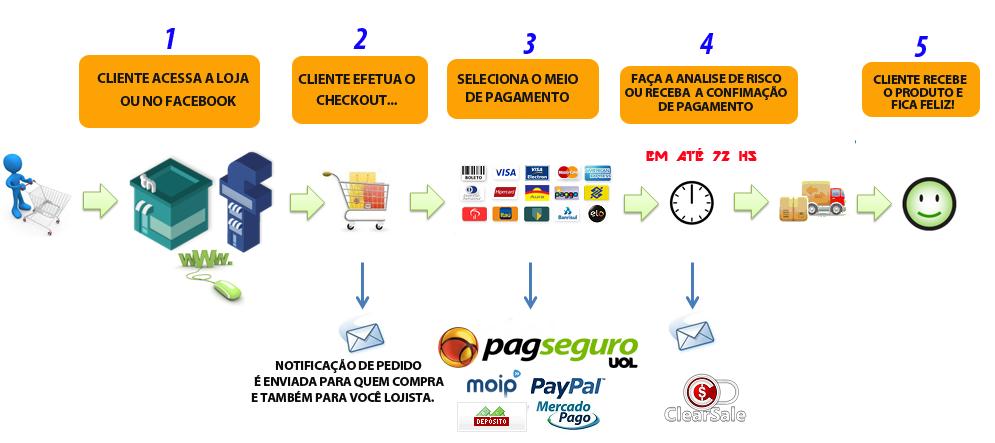 https://2.bp.blogspot.com/-ekctNjbFKG4/VuGFJy35dfI/AAAAAAAAA68/PW6boczjtsg/s1600/proceso-de-compra.png