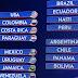 Copa América 2016: Fixture completo, estadios, sedes y partidos de la selección peruana en Grupo B  VIDEO