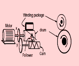 textile winding