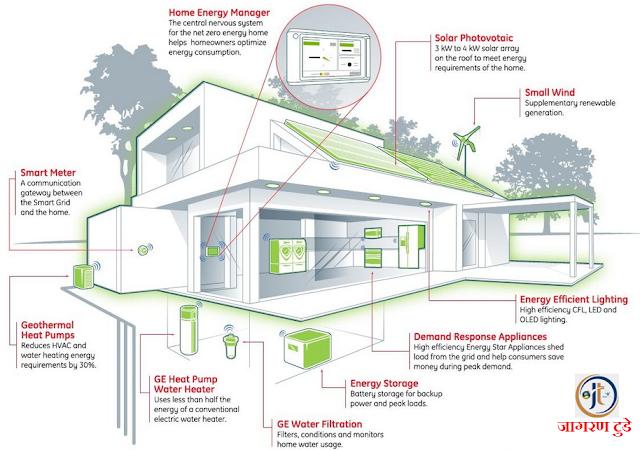 गृह निर्माण में महत्वपूर्ण तथ्य