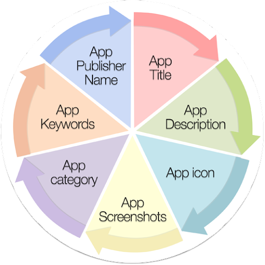 Complete Increasing Search Ranking mobile Application