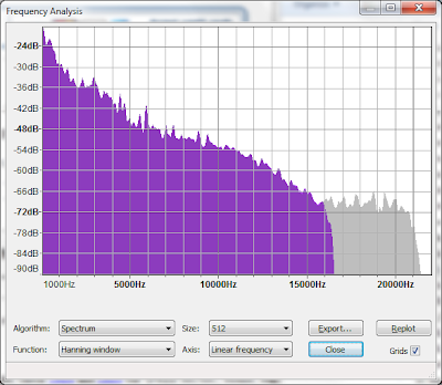 silverlinux blogspot com: MP3 vs Lossless: Analysis with