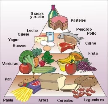 guia alimentaria para bajar de peso