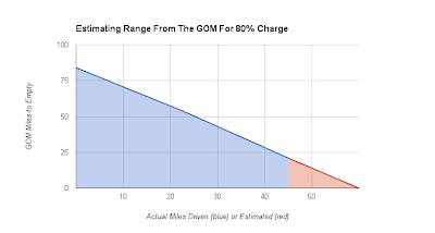 Chart of Estimated Range from the GOM for 80% Charge