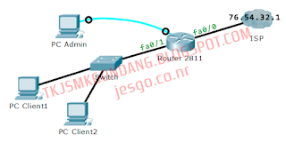 Topologi Jaringan Setting Router Cisco sebagai Gateway Internet