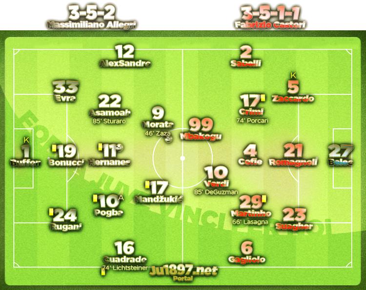 KOLO 36 / Juventus - Carpi 2:0 (1:0)