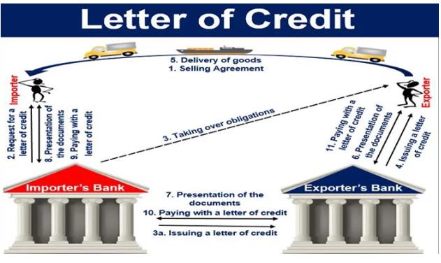 Pengertian Letter of Credit, Fungsi, Syarat, Jenis dan Mekanisme Letter of Credit Lengkap