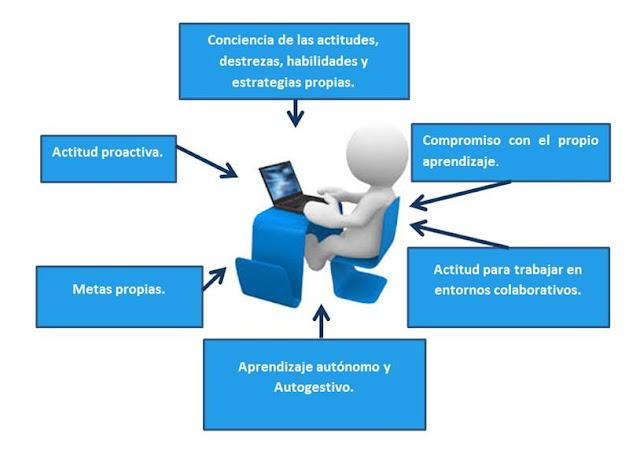 Resultado de imagen para caracteristicas del estudiante virtual